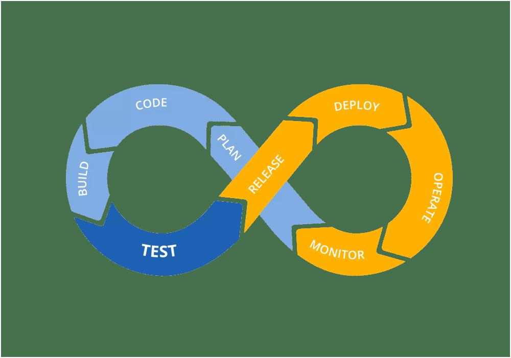 DevOps at Pace Wisdom Solutions: Gitlab CI/CD (Part 1)
